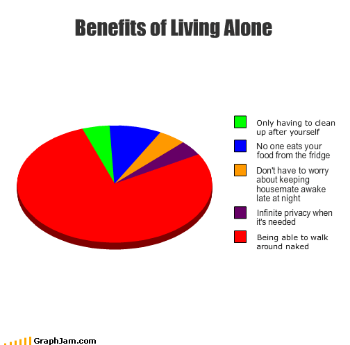 alone au natural nudity Pie Chart privacy roommate