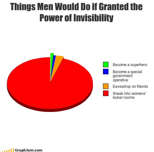 eavesdrop friends government invisibility locker room men Pie Chart power special superhero women
