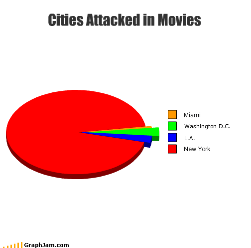 attack citizens city d-c l-a los angeles miami movies new york Pie Chart washington