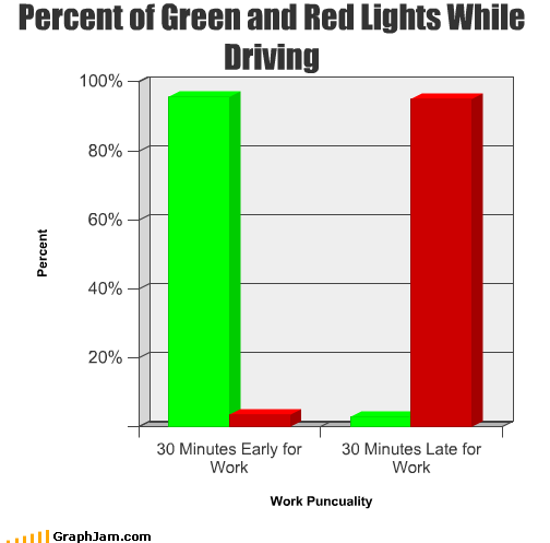 Bar Graph driving early green late lights red traffic work