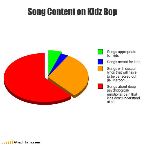 appropriate censored content deep emotional kids Kidz Bop Music pain Pie Chart psychological sexual Songs