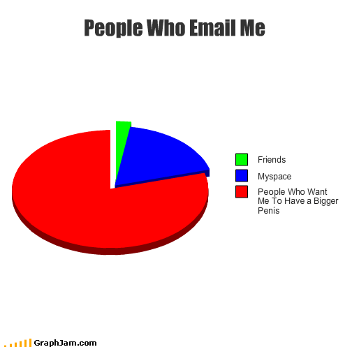 big computer email friends internet myspace p33n Pie Chart spam - 2462833920