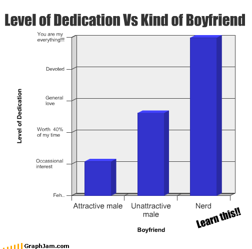 Level of Dedication Vs Kind of Boyfriend Learn this!!
