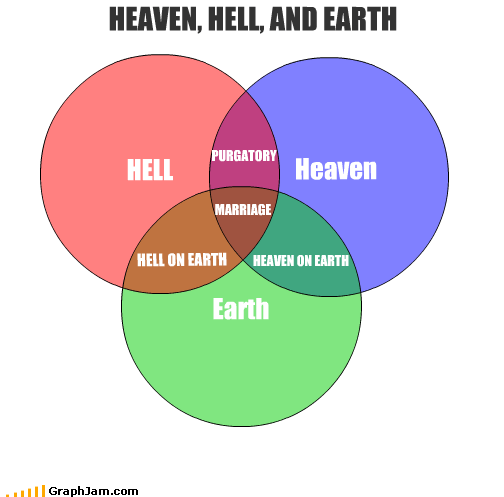 HELL Heaven HEAVEN, HELL, AND EARTH Earth HELL ON EARTH HEAVEN ON EARTH PURGATORY MARRIAGE