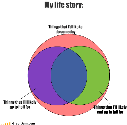 hell jail life story venn diagram - 2468077312