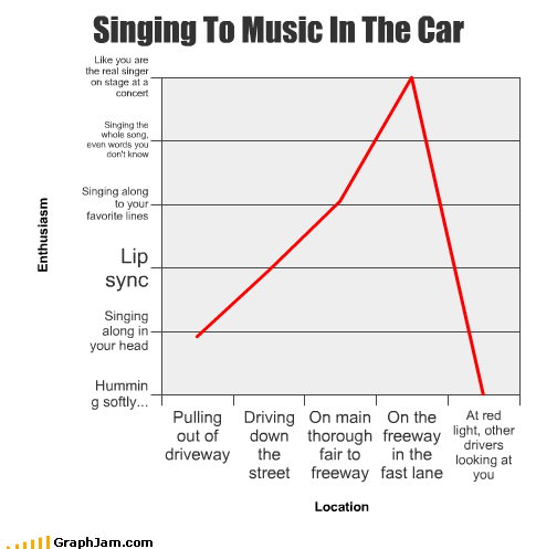 car concert driveway driving fast freeway humming Line Graph lip sync red light singing Songs Stage street words