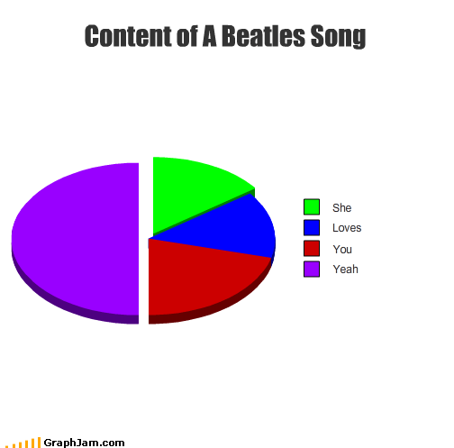lyrics,Pie Chart,she loves you,Songs,the Beatles,yeah