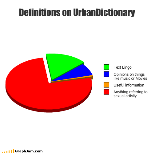 activity,information,lingo,movies,Music,opinions,Pie Chart,sexual,text,urban dictionary