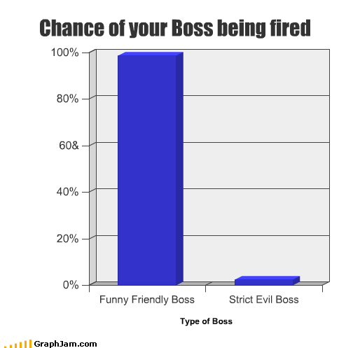 Bar Graph boss evil fired friendly fun strict - 2497487104