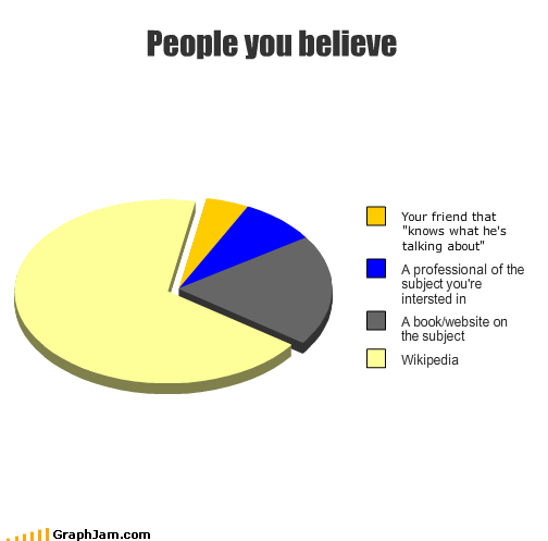 believe book friend people Pie Chart professional talking website wikipedia