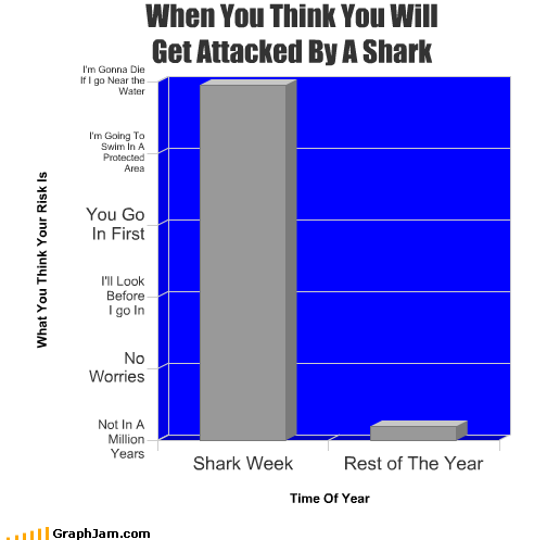 attack Bar Graph die shark shark week water