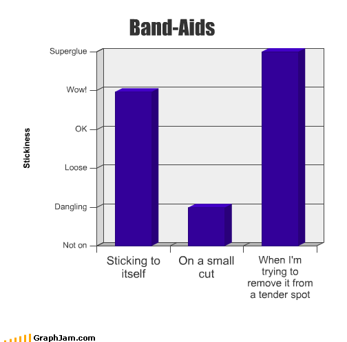 bandages band aids Bar Graph cut dangling loose remove small sticky super glue tender wound