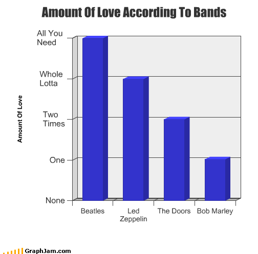 amount band Bar Graph bob marley led zeppelin love the Beatles the doors - 2511676160