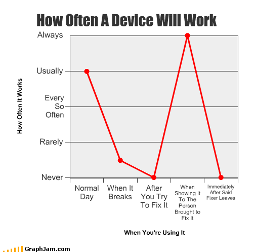 always break day device fix Line Graph never normal person show work - 2523560960