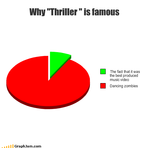 dancing,michael jackson,Music,music video,Pie Chart,thriller,zombie