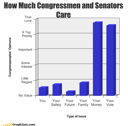 Bar Graph,congressmen,family,future,important,love,money,safety,senators,vote