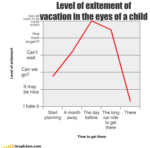 away before car ride child day excitement eyes Line Graph long month planning vacation