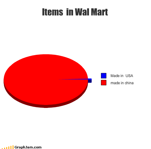 items,made in china,made in the usa,Pie Chart,products,Walmart