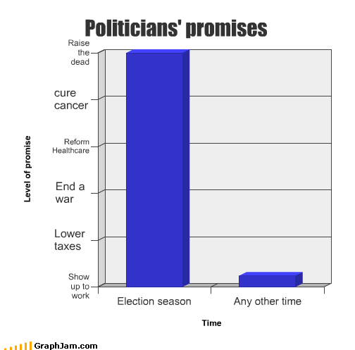 Bar Graph cancer cure election politicians promises