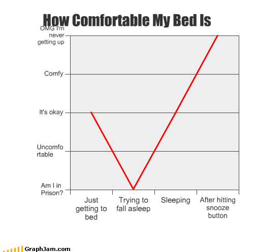 bed,comfortable,Line Graph,sleep,snooze button,try,uncomfortable