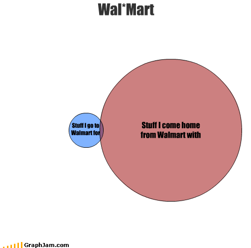 home shopping venn diagram Walmart - 2539929856