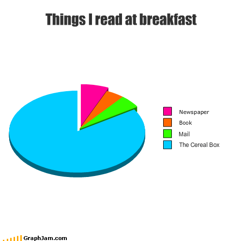 book,breakfast,cereal box,food,mail,meal,newspaper,Pie Chart,read
