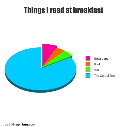 book breakfast food mail meal newspaper Pie Chart read - 2542130432