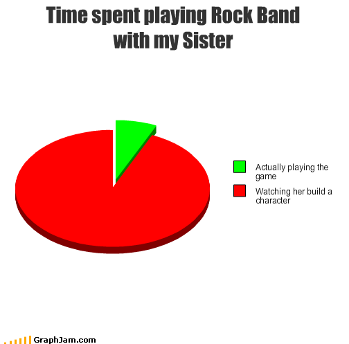 build,characters,Pie Chart,playing,rock band,sister,time,video games