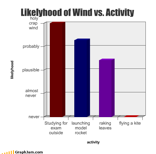 activity Bar Graph exam flying kite launch leaves model rocket outside raking studying wind