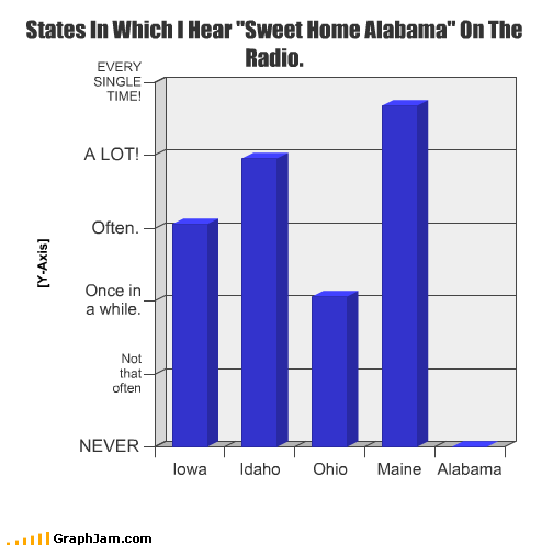 Alabama,always,bar chart,Idaho,Iowa,maine,never,ohio,radio,Songs,states,sweet home alabama