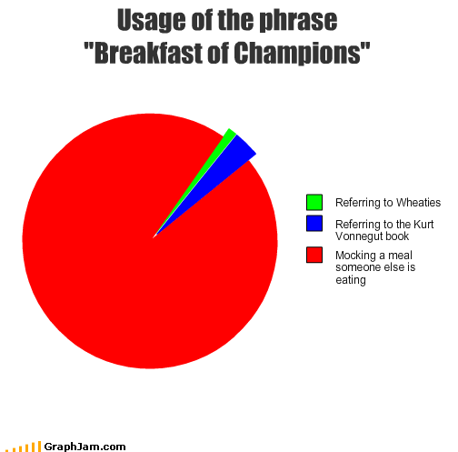 "Usage of the phrase ""Breakfast of Champions"""