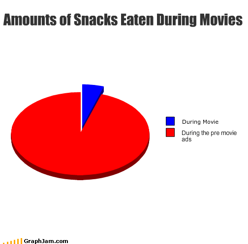 ads,before,cinema,during,eating,junk food,movies,Pie Chart,snacks,theater