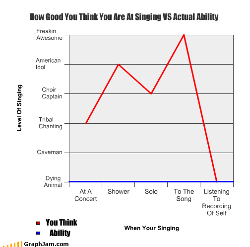 How Good You Think You Are At Singing VS Actual Ability You Think Ability