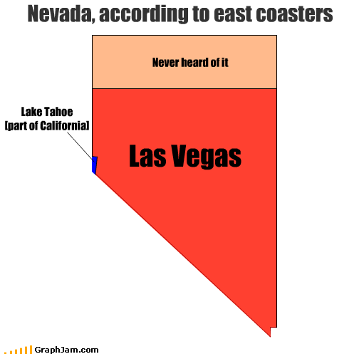 Nevada, according to east coasters Las Vegas Never heard of it Lake Tahoe [part of California]