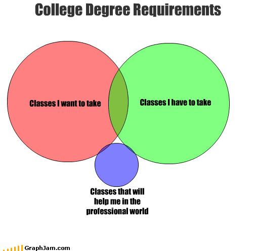 classes college degree help professional university venn diagram want world - 2573981952
