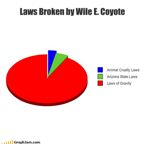 animals arizona broken cartoons cruelty Gravity law looney tunes Pie Chart state laws warner brothers wile e coyote - 2576444416