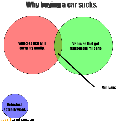 buying,car,carry,family,mileage,minivans,reasonable,suck,vehicles,venn diagram,want
