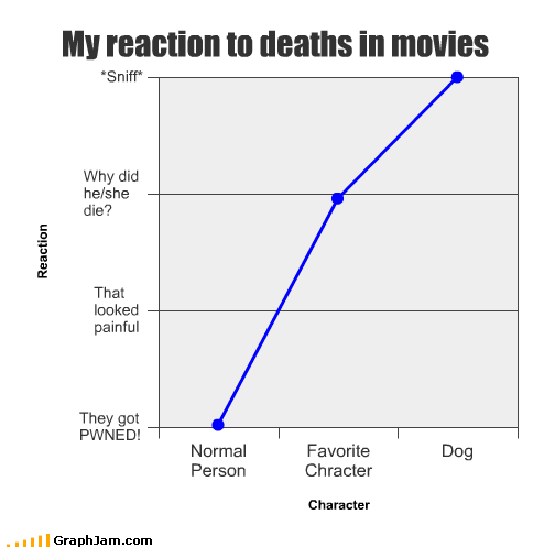 character cry Death dogs favorite happy Line Graph movies normal person reaction - 2610622208