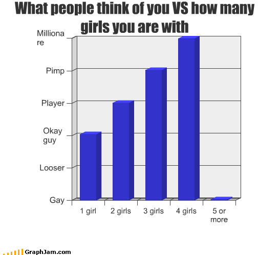 amount Bar Graph gay girls loser millionaire people pimp player think
