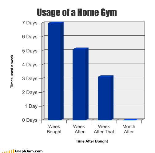 after,Bar Graph,bought,days,gym,home,month,week