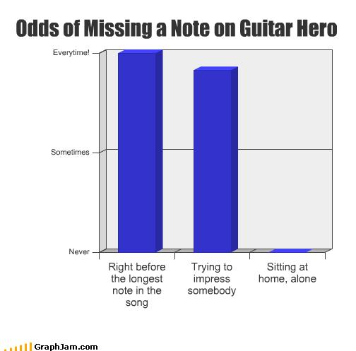 alone Bar Graph Guitar Hero impress missing notes rock band video games - 2623675648