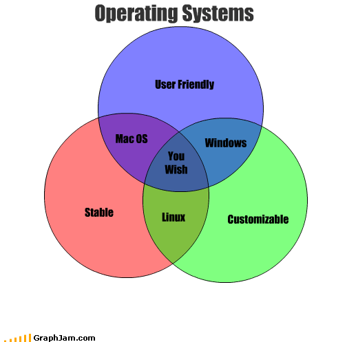 customizable linux mac os operating systems stable user friendly venn diagram windows