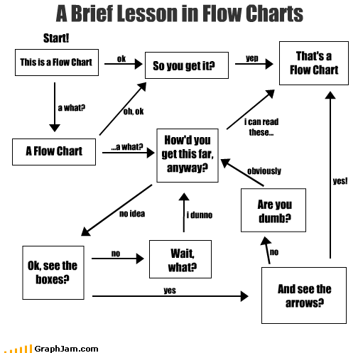 arrows boxes dumb flow chart