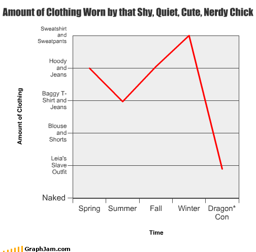 amount chick clothing dragon con fall girl jeans Line Graph nerd outfit Princess Leia quiet shorts shy slave spring summer sweatpants t shirts winter woman
