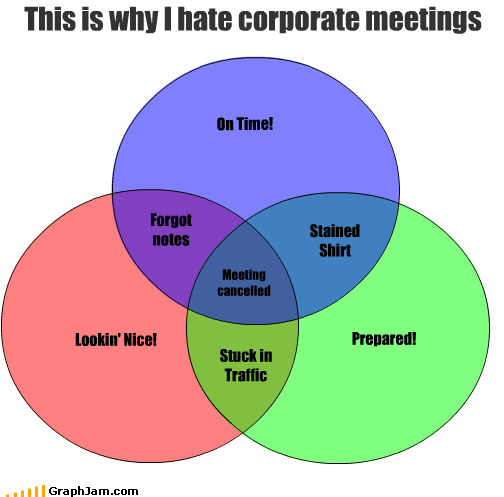 cancelled corporate forgetting hate look meetings nice notes prepared shirt stain stuck time traffic venn diagram