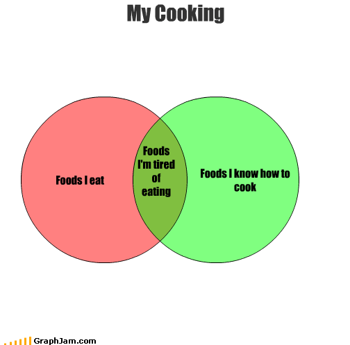 cooking eat eating food How To know tired venn diagram - 2642036736