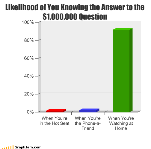 answer,Bar Graph,friend,home,hot,know,phone,seat,watching,who wants to be a millionaire