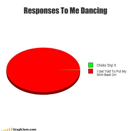 chicks,dancing,dig,on,Pie Chart,responses,shirt