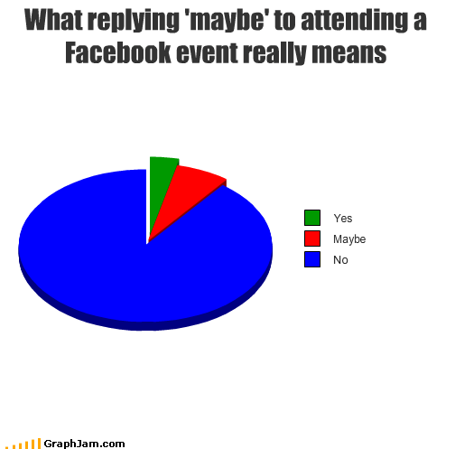 attending event facebook maybe no Pie Chart reply yes