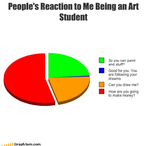 art,draw,dreams,make,money,paint,Pie Chart,reaction,student